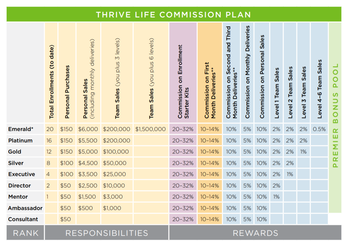 thrive life commission plans for independent consultants